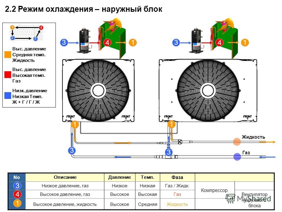 3 3 4 13 4 1 1 3 1 No ОписаниеДавлениеТемп. Фаза Низкое давление, газНизкоеНизкаяГаз / Жидк. Компрессор. Высокое давление, газВысокоеВысокаяГаз Вентилятор наружного блока Высокое давление, жидкостьВысокоеСредняяЖидкость 3 4 1 Газ 2.2 Режим охлаждения