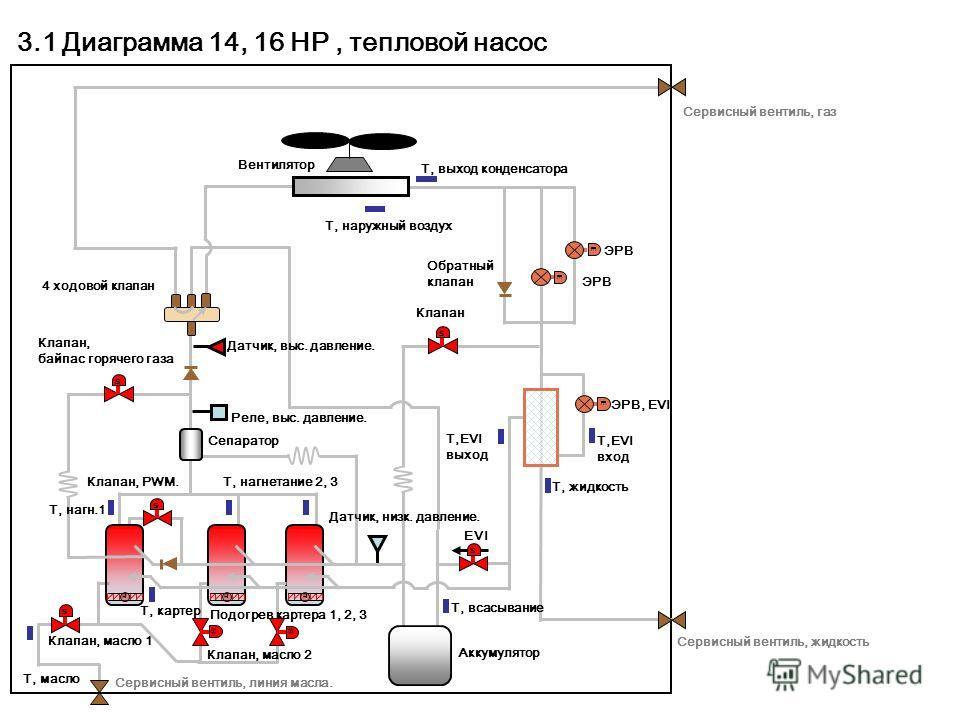 ss s HHH E s E E s s s 3.1 Диаграмма 14, 16 HP, тепловой насос Клапан, PWM. Т, нагн.1 Т, нагнетание 2, 3 Клапан, байпас горячего газа 4 ходовой клапан Вентилятор Т, выход конденсатора ЭРВ Клапан ЭРВ, EVI Т,EVI выход Т, жидкость EVI Т, всасывание Клап