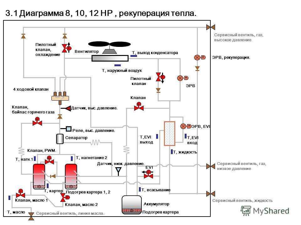 ss s s s HH E s E E s H s EVI Пилотный клапан, охлаждение ЭРВ, рекуперация. 3.1 Диаграмма 8, 10, 12 HP, рекуперация тепла. Вентилятор Т, выход конденсатора Т, наружный воздух Сервисный вентиль, газ, высокое давление Сервисный вентиль, газ, низкое дав