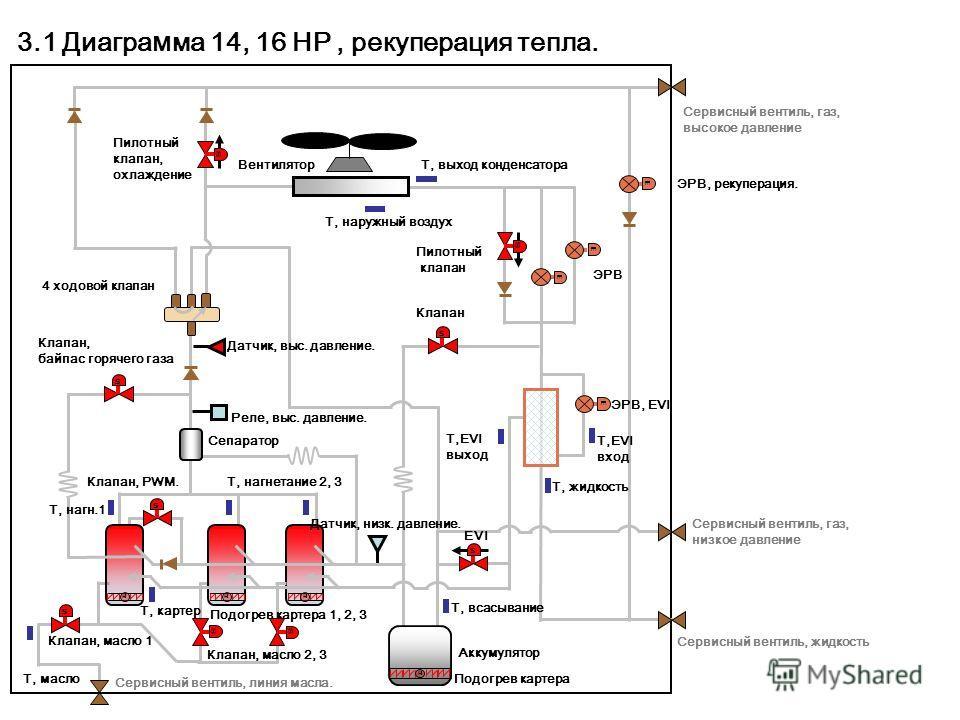 ss s s s HHH E s E E E s H s s 3.1 Диагра м ма 14, 16 HP, рекуперация тепла. EVI Пилотный клапан, охлаждение ЭРВ, рекуперация. Вентилятор Т, выход конденсатора Т, наружный воздух Сервисный вентиль, газ, высокое давление Сервисный вентиль, газ, низкое