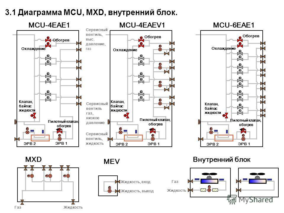 sssss s ssss EE sssss s ssss EEEEEE s sssssss s sssss EE MCU-4EAE1MCU-4EAEV1MCU-6EAE1 Пилотный клапан, обогрев 3.1 Диаграмма MCU, MXD, внутренний блок. E E E E E MXD MEV Внутренний блок ЭРВ 1 ЭРВ 2 Клапан, байпас жидкости Обогрев Охлаждение Жидкость