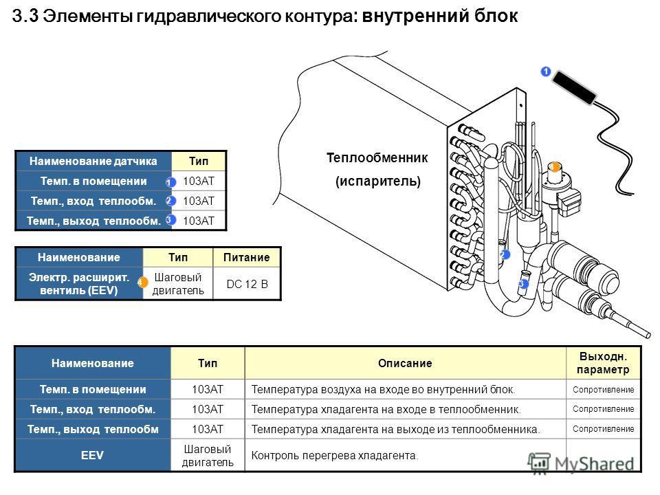 Теплообменник (испаритель) Наименование датчикаТип Темп. в помещении103AT Темп., вход теплообм.103AT Темп., выход теплообм.103AT 2 НаименованиеТипПитание Электр. расширит. вентиль (EEV) Шаговый двигатель DC 12 В 4 4 3 1 2 3 1 НаименованиеТипОписание