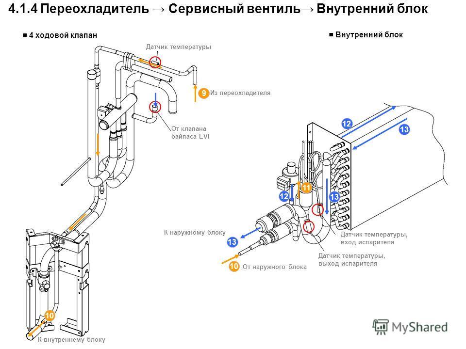 Из переохладителя 9 10 К внутреннему блоку 12 11 13 10 От наружного блока К наружному блоку 4.1.4 Переохладитель Сервисный вентиль Внутренний блок 4 ходовой клапан От клапана байпаса EVI Внутренний блок Датчик температуры 12 13 Датчик температуры, вы