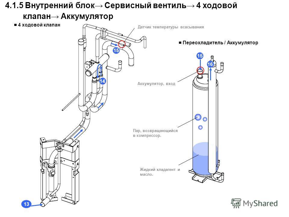 13 14 15 4.1.5 Внутренний блок Сервисный вентиль 4 ходовой клапан Аккумулятор 16 Датчик температуры всасывания Аккумулятор, вход Жидкий хладагент и масло. Пар, возвращающийся в компрессор. Переохладитель / Аккумулятор 4 ходовой клапан