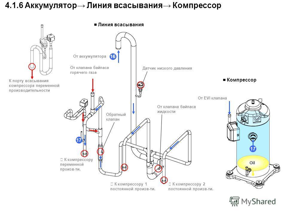 16 От аккумулятора От клапана байпаса горячего газа К компрессору переменной произв-ти. К компрессору 1 постоянной произв-ти. К компрессору 2 постоянной произв-ти. От клапана байпаса жидкости 17 4.1.6 Аккумулятор Линия всасывания Компрессор Oil 17 Об