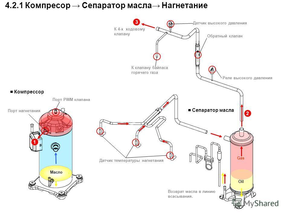 Возврат масла в линию всасывания. Датчик температуры нагнетания Обратный клапан К 4-х ходовому клапану 1 Масло Oil Gas Реле высокого давления К клапану байпаса горячего газа 2 3 Порт нагнетания Порт PWM клапана 4.2.1 Компресор Сепаратор масла Нагнета