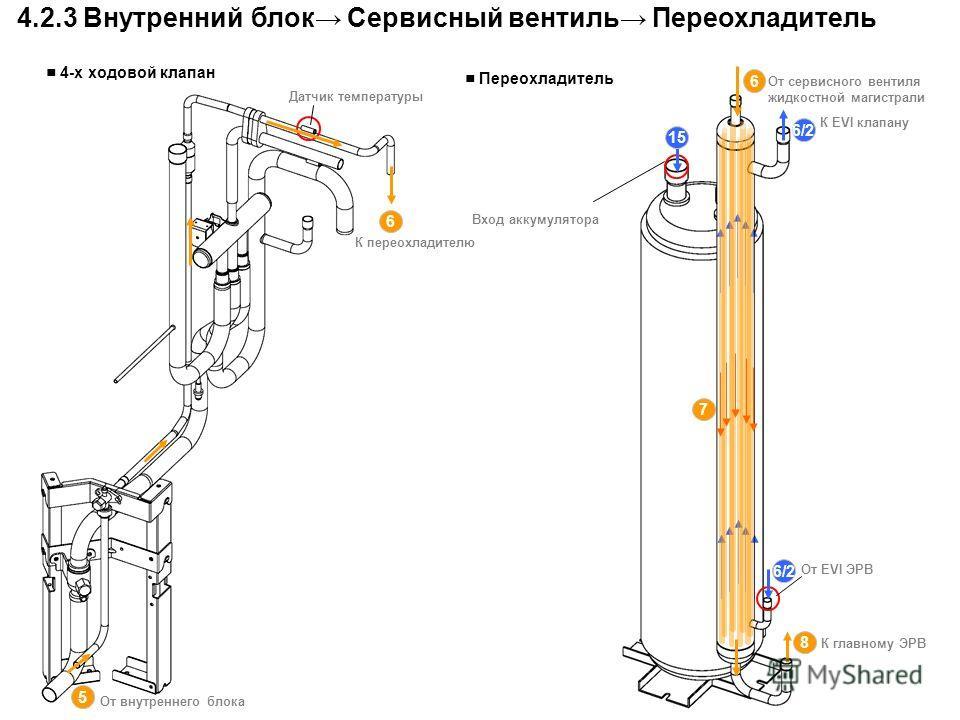 4-х ходовой клапан Датчик температуры 4.2.3 Внутренний блок Сервисный вентиль Переохладитель 8 6 7 Переохладитель От EVI ЭРВ К EVI клапану От сервисного вентиля жидкостной магистрали Вход аккумулятора 15 6/2 5 От внутреннего блока 6 К переохладителю