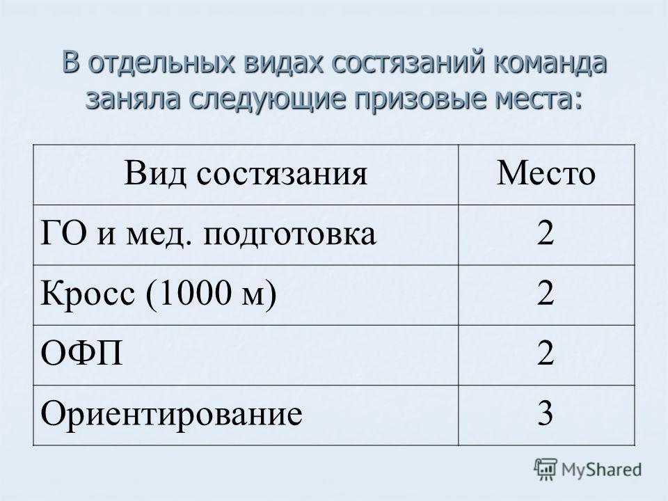 В отдельных видах состязаний команда заняла следующие призовые места: Вид состязанияМесто ГО и мед. подготовка2 Кросс (1000 м)2 ОФП2 Ориентирование3
