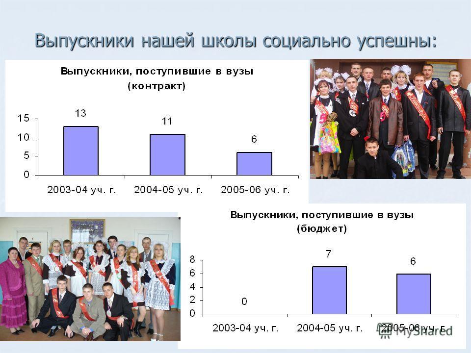 Выпускники нашей школы социально успешны: