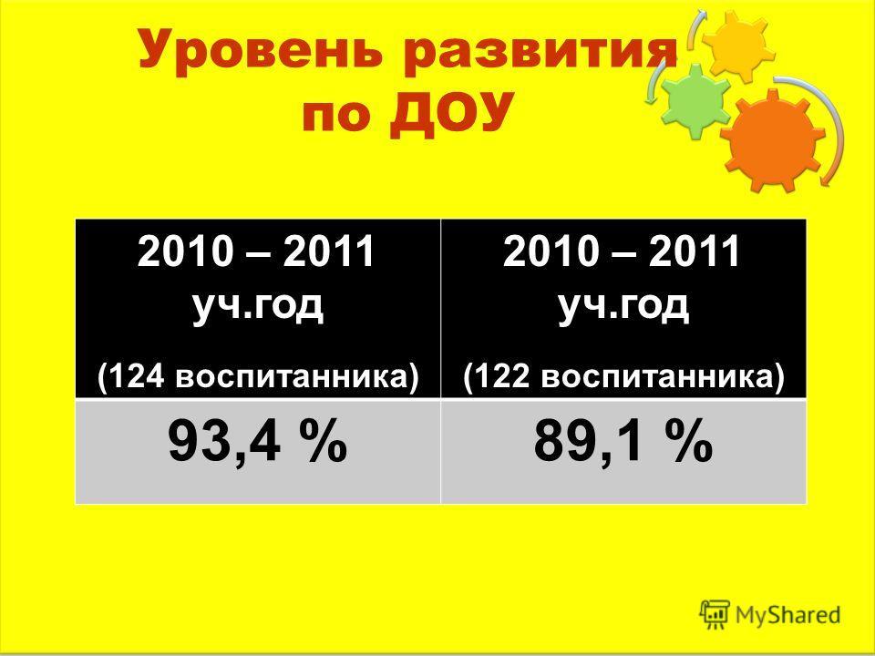 Уровень развития по ДОУ 2010 – 2011 уч.год (124 воспитанника) 2010 – 2011 уч.год (122 воспитанника) 93,4 %89,1 %
