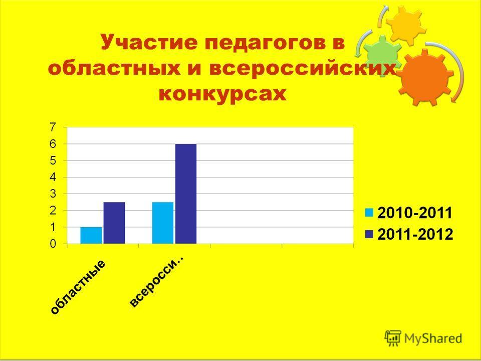 Участие педагогов в областных и всероссийских конкурсах
