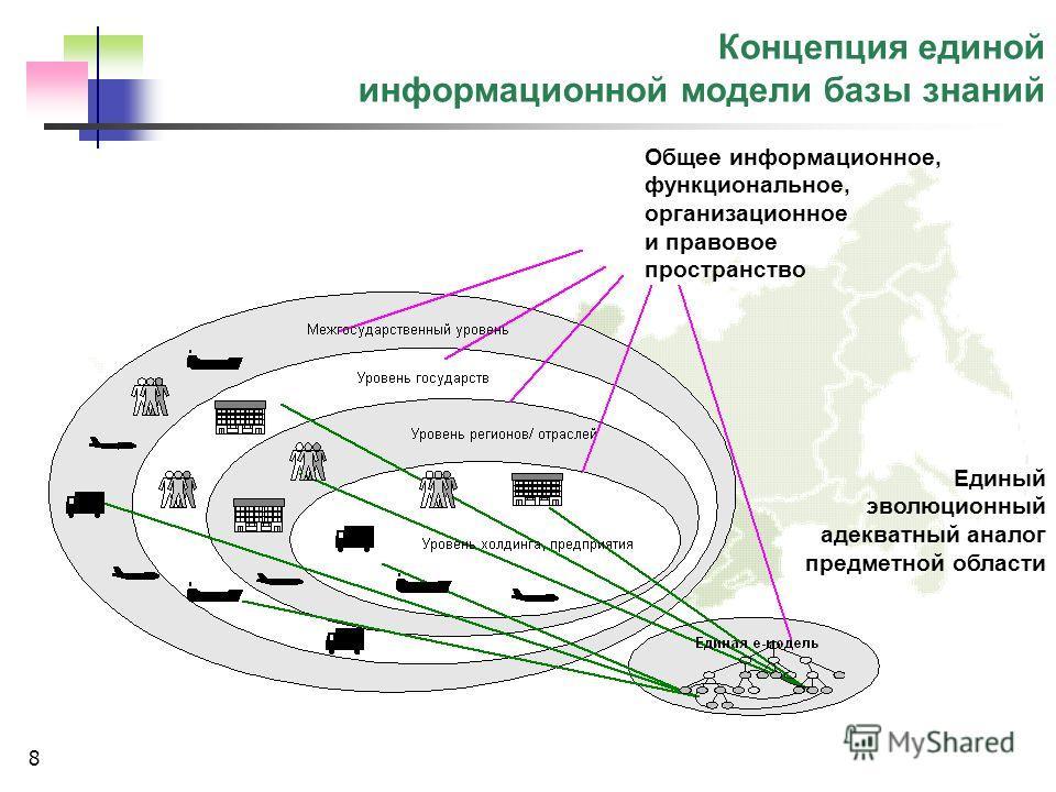 8 Концепция единой информационной модели базы знаний Единый эволюционный адекватный аналог предметной области Общее информационное, функциональное, организационное и правовое пространство