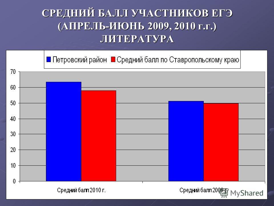 СРЕДНИЙ БАЛЛ УЧАСТНИКОВ ЕГЭ (АПРЕЛЬ-ИЮНЬ 2009, 2010 г.г.) ЛИТЕРАТУРА