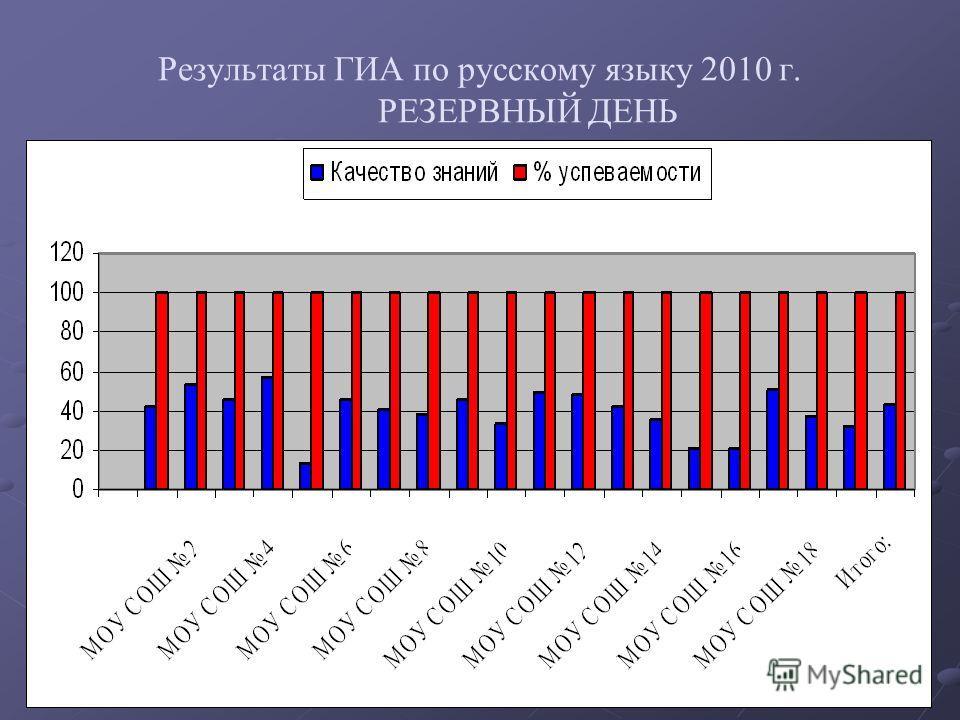 Результаты ГИА по русскому языку 2010 г. РЕЗЕРВНЫЙ ДЕНЬ