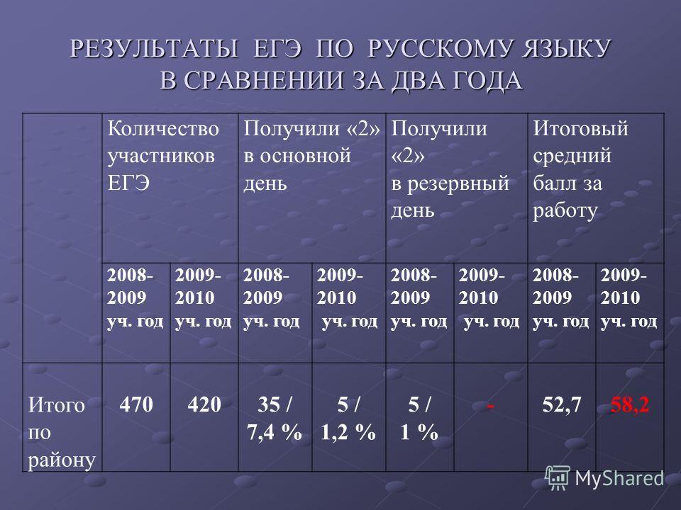 РЕЗУЛЬТАТЫ ЕГЭ ПО РУССКОМУ ЯЗЫКУ В СРАВНЕНИИ ЗА ДВА ГОДА Количество участников ЕГЭ Получили «2» в основной день Получили «2» в резервный день Итоговый средний балл за работу 2008- 2009 уч. год 2009- 2010 уч. год 2008- 2009 уч. год 2009- 2010 уч. год