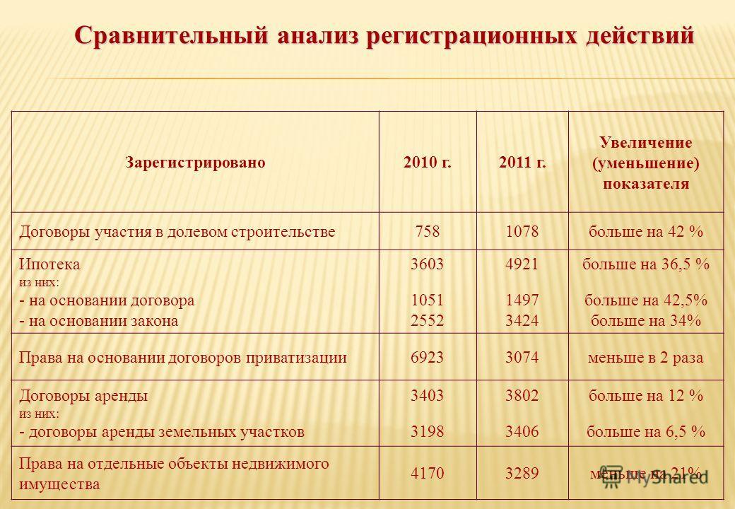 Сравнительный анализ регистрационных действий Зарегистрировано2010 г.2011 г. Увеличение (уменьшение) показателя Договоры участия в долевом строительстве7581078больше на 42 % Ипотека из них: - на основании договора - на основании закона 3603 1051 2552