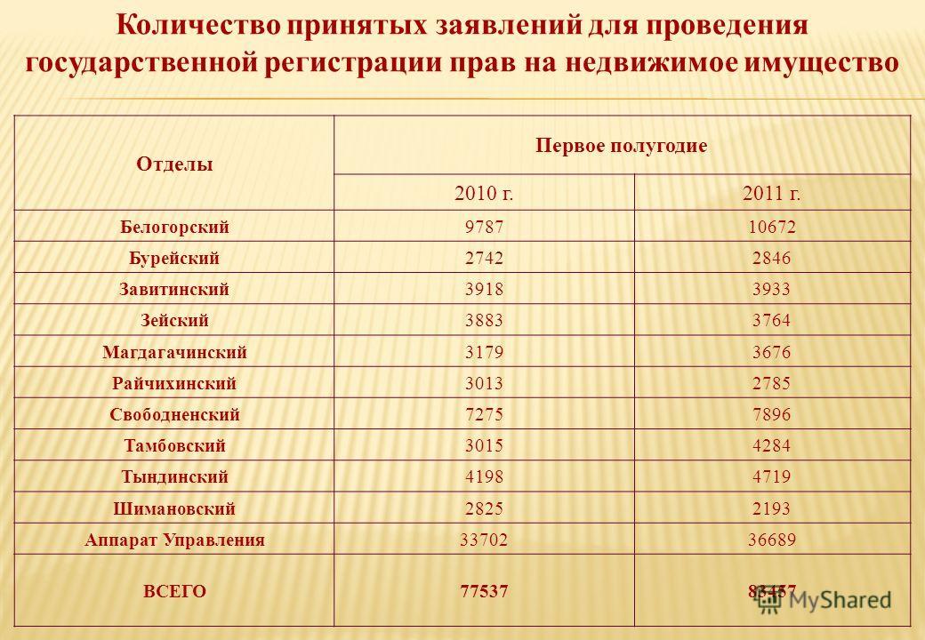 Количество принятых заявлений для проведения государственной регистрации прав на недвижимое имущество Отделы Первое полугодие 2010 г.2011 г. Белогорский978710672 Бурейский27422846 Завитинский39183933 Зейский38833764 Магдагачинский31793676 Райчихински