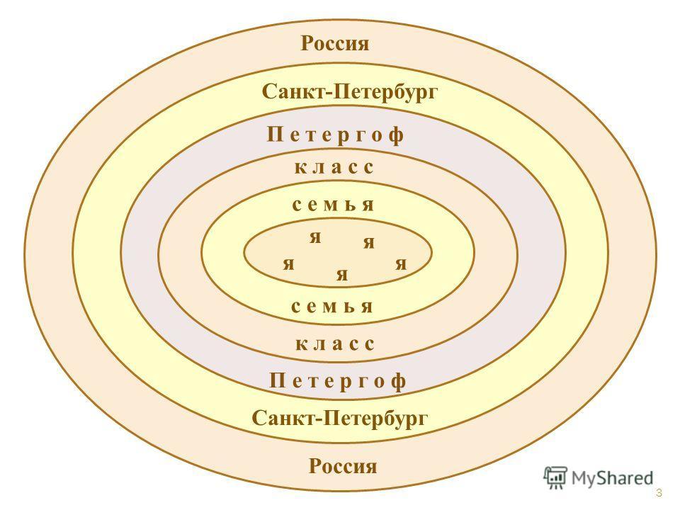 я я я я я семья класс Петергоф Санкт-Петербург Россия семья класс Петергоф Санкт-Петербург Россия 3