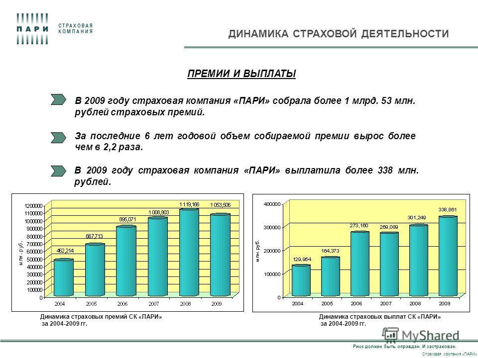 Риск должен быть оправдан. И застрахован. Страховая компания «ПАРИ» ДИНАМИКА СТРАХОВОЙ ДЕЯТЕЛЬНОСТИ Динамика страховых премий СК «ПАРИ» за 2004-2009 гг. В 2009 году страховая компания «ПАРИ» собрала более 1 млрд. 53 млн. рублей страховых премий. За п