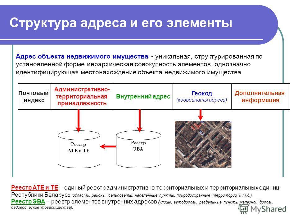Структура адреса и его элементы Внутренний адрес Геокод (координаты адреса) Почтовый индекс Дополнительная информация Реестр АТЕ и ТЕ Реестр ЭВА Адрес объекта недвижимого имущества - уникальная, структурированная по установленной форме иерархическая