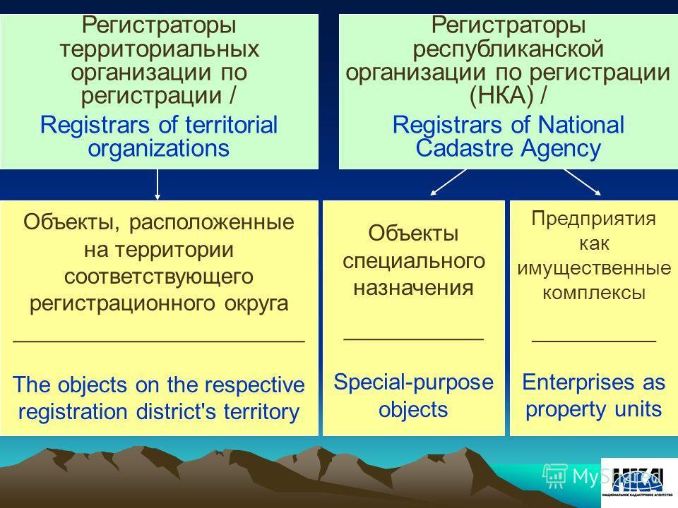 Регистраторы территориальных организации по регистрации / Registrars of territorial organizations Объекты специального назначения ___________ Special-purpose objects Объекты, расположенные на территории соответствующего регистрационного округа ______