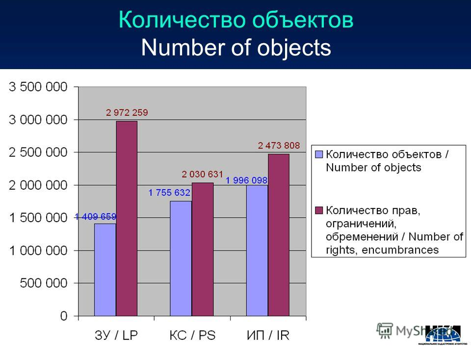 Количество объектов Number of objects