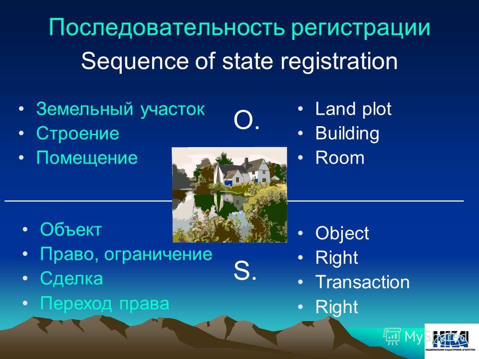 Последовательность регистрации Sequence of state registration Земельный участок Строение Помещение Land plot Building Room Object Right Transaction Right ____________________________________________ O. S. Объект Право, ограничение Сделка Переход прав