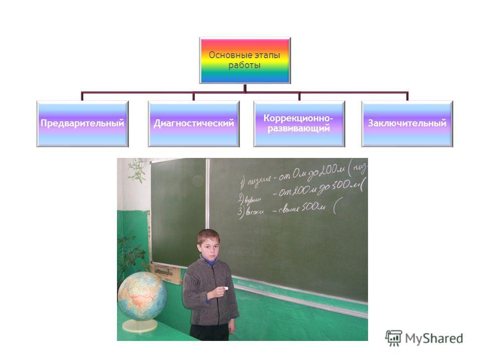 Основные этапы работы ПредварительныйДиагностический Коррекционно- развивающий Заключительный