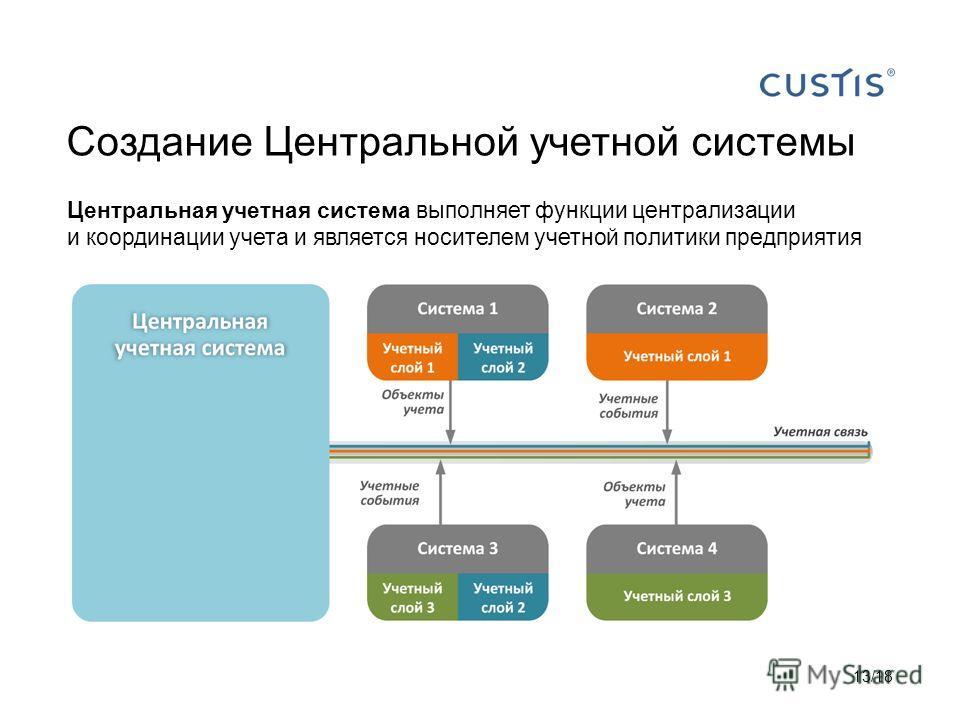 Создание Центральной учетной системы Центральная учетная система выполняет функции централизации и координации учета и является носителем учетной политики предприятия 13/18
