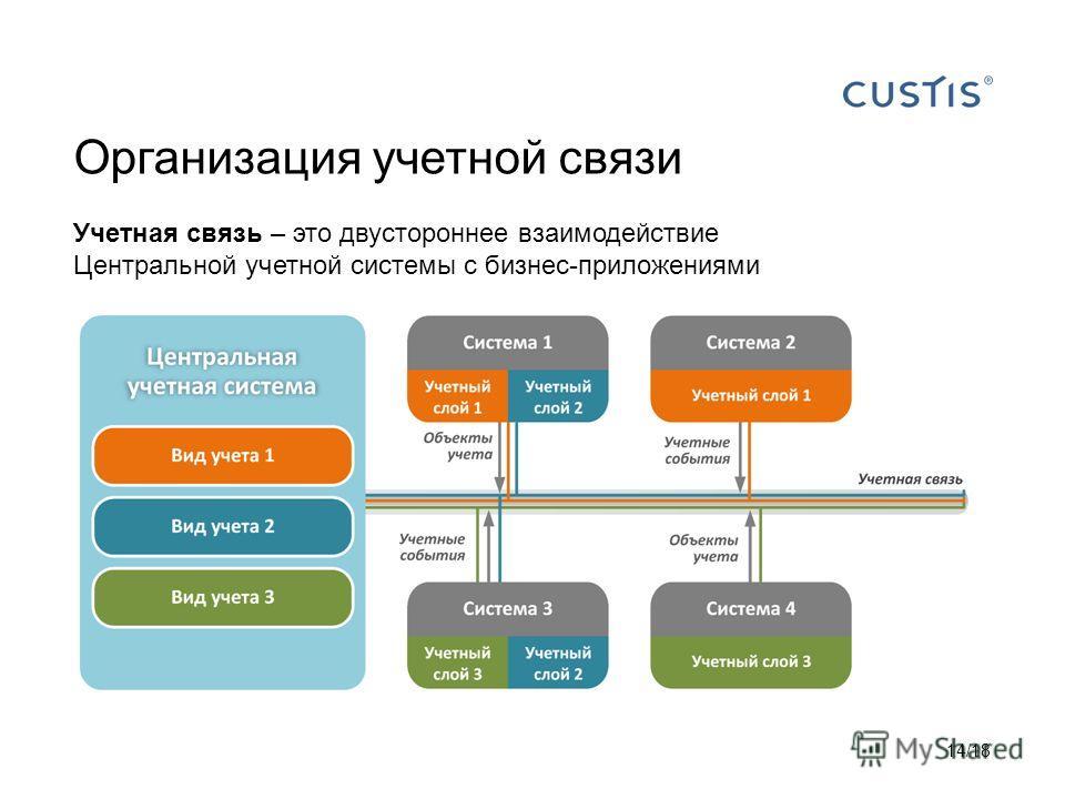 Организация учетной связи Учетная связь – это двустороннее взаимодействие Центральной учетной системы с бизнес-приложениями 14/18