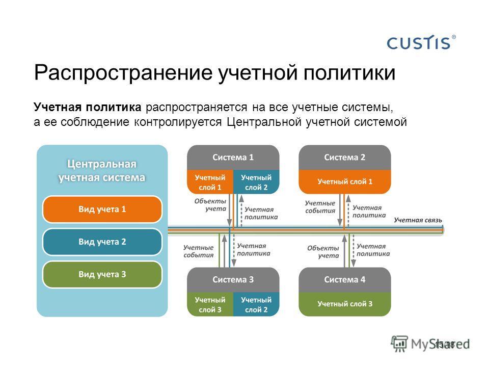 Распространение учетной политики Учетная политика распространяется на все учетные системы, а ее соблюдение контролируется Центральной учетной системой 15/18