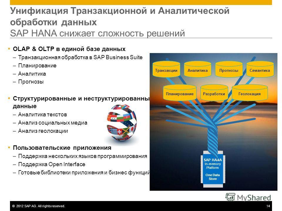 ©2012 SAP AG. All rights reserved.14 Унификация Транзакционной и Аналитической обработки данных SAP HANA снижает сложность решений OLAP & OLTP в единой базе данных –Транзакционная обработка в SAP Business Suite –Планирование –Аналитика –Прогнозы Стру