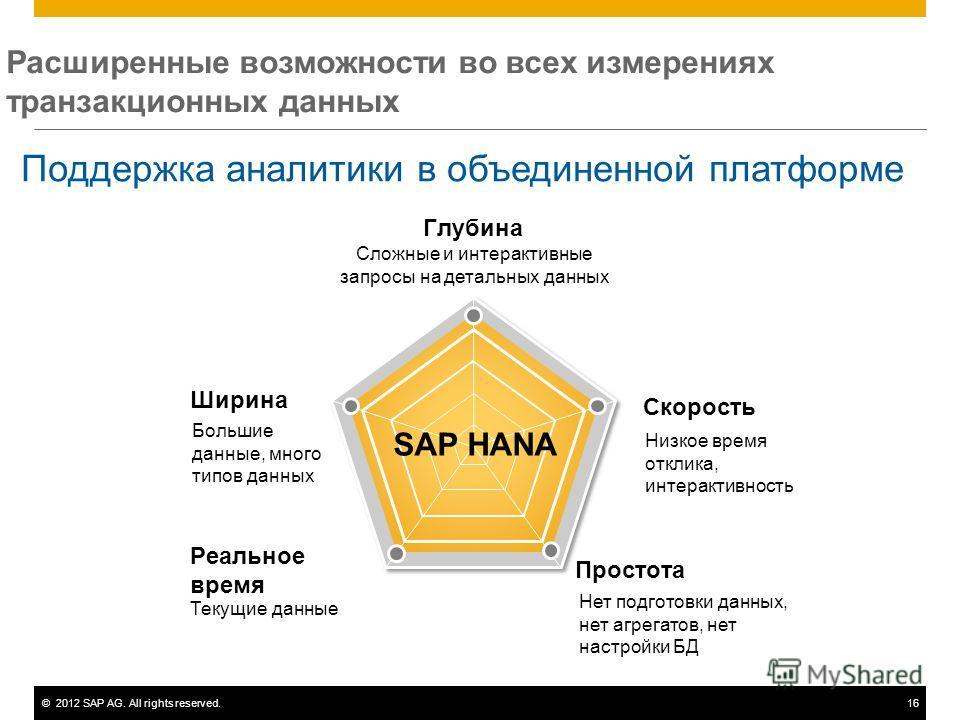 ©2012 SAP AG. All rights reserved.16 Расширенные возможности во всех измерениях транзакционных данных Ширина Глубина Скорость Простота Реальное время Сложные и интерактивные запросы на детальных данных Большие данные, много типов данных Низкое время
