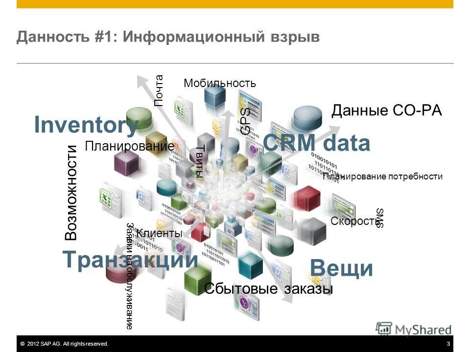 ©2012 SAP AG. All rights reserved.3 Данность #1: Информационный взрыв CRM data Данные CO-PA GPS Планирование потребности Скорость Транзакции Возможности Заявки на обслуживание Клиенты Сбытовые заказы Inventory Почта Твиты Планирование Вещи Мобильност