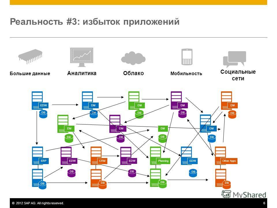 ©2012 SAP AG. All rights reserved.6 Реальность #3: избыток приложений Социальные сети Аналитика МобильностьБольшие данные Облако ERPOther AppsEDW DB EDWDM DB DM DB DM DB DM DB DM DB DM DB DM DB EDW DB CRM DB EDW DB Planning DB