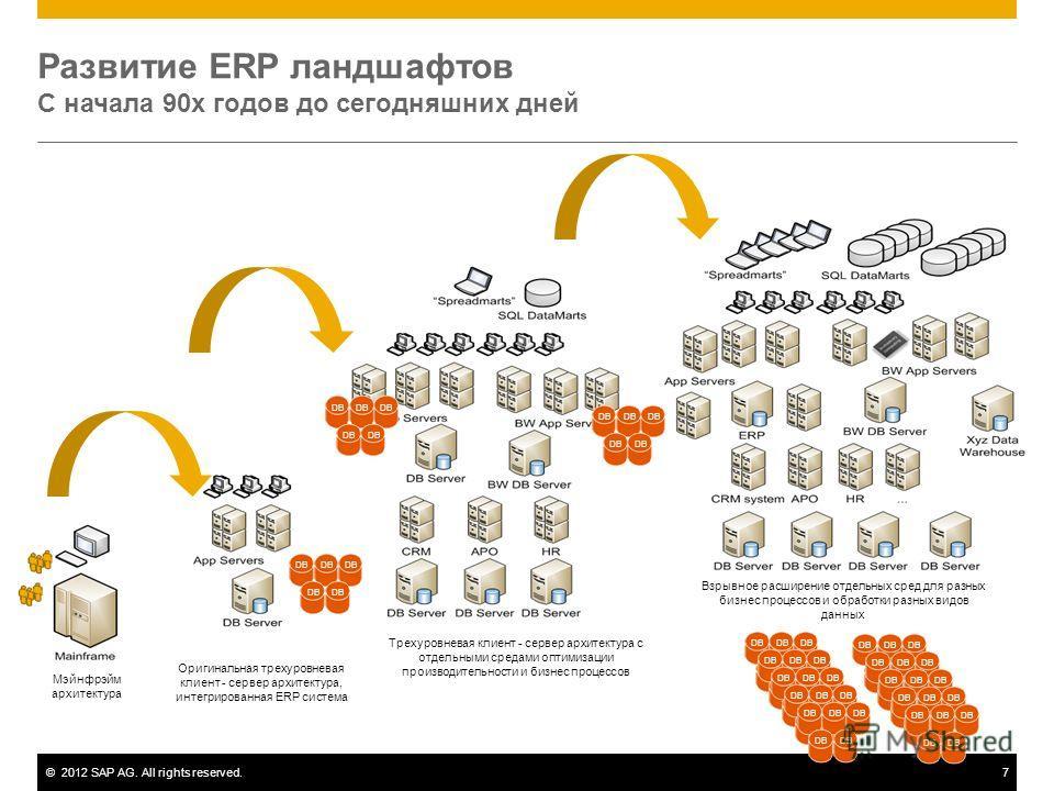 ©2012 SAP AG. All rights reserved.7 Мэйнфрэйм архитектура Оригинальная трехуровневая клиент - сервер архитектура, интегрированная ERP система Трехуровневая клиент - сервер архитектура с отдельными средами оптимизации производительности и бизнес проце