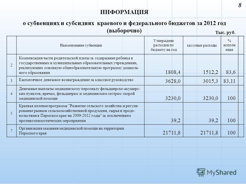 ИНФОРМАЦИЯ о субвенциях и субсидиях краевого и федерального бюджетов за 2012 год (выборочно) 8 Тыс. руб. Наименование субвенции Утверждено расходов по бюджету на год кассовые расходы % исполн ения 2 Компенсация части родительской платы за содержание