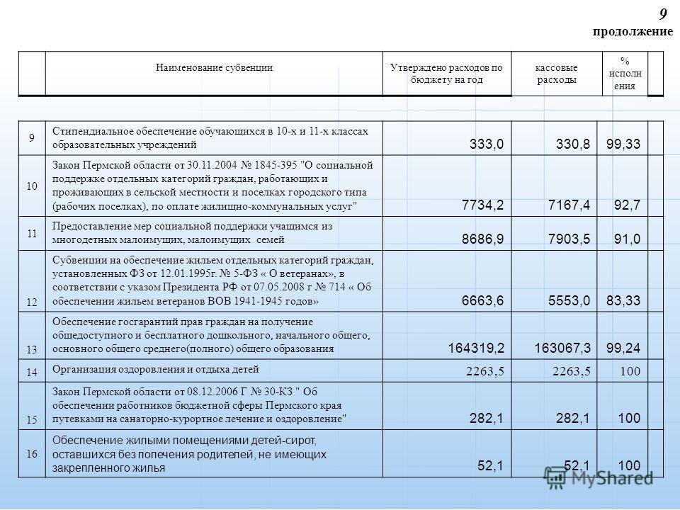 9 продолжение 9 Стипендиальное обеспечение обучающихся в 10-х и 11-х классах образовательных учреждений 333,0330,899,33 10 Закон Пермской области от 30.11.2004 1845-395