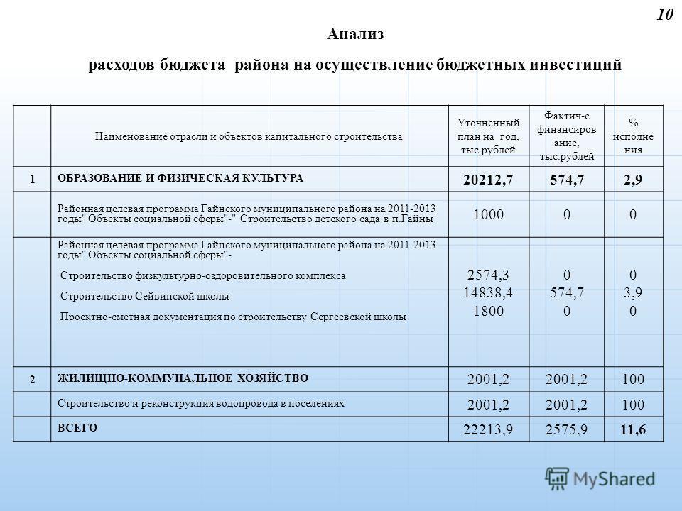10 Наименование отрасли и объектов капитального строительства Уточненный план на год, тыс.рублей Фактич-е финансиров ание, тыс.рублей % исполне ния 1 ОБРАЗОВАНИЕ И ФИЗИЧЕСКАЯ КУЛЬТУРА 20212,7574,72,9 Районная целевая программа Гайнского муниципальног
