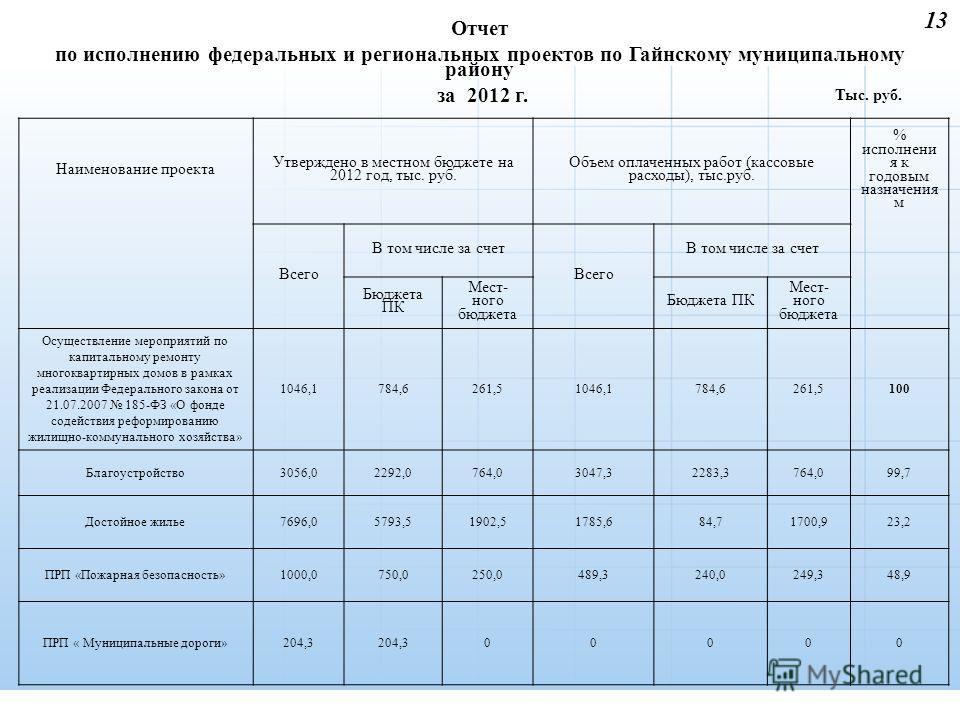13 Отчет по исполнению федеральных и региональных проектов по Гайнскому муниципальному району за 2012 г. Наименование проекта Утверждено в местном бюджете на 2012 год, тыс. руб. Объем оплаченных работ (кассовые расходы), тыс.руб. % исполнени я к годо