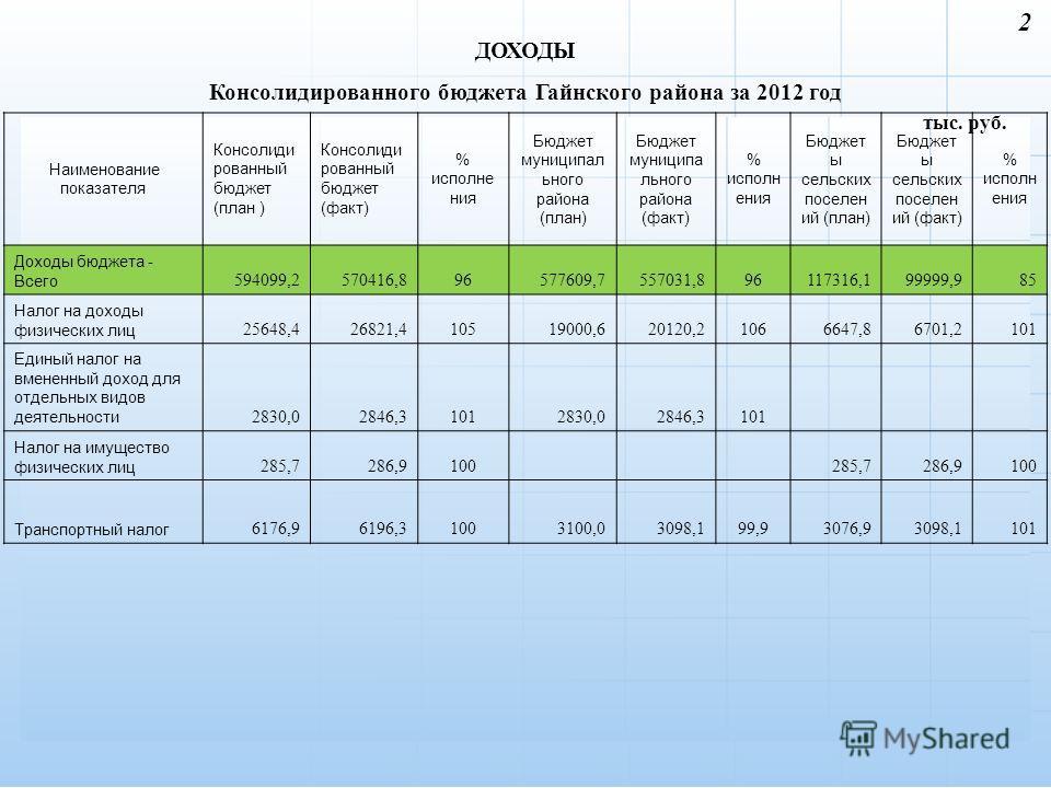 ДОХОДЫ Консолидированного бюджета Гайнского района за 2012 год 2 тыс. руб. Наименование показателя Консолиди рованный бюджет (план ) Консолиди рованный бюджет (факт) % исполне ния Бюджет муниципал ьного района (план) Бюджет муниципа льного района (фа