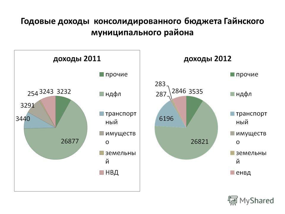 Годовые доходы консолидированного бюджета Гайнского муниципального района