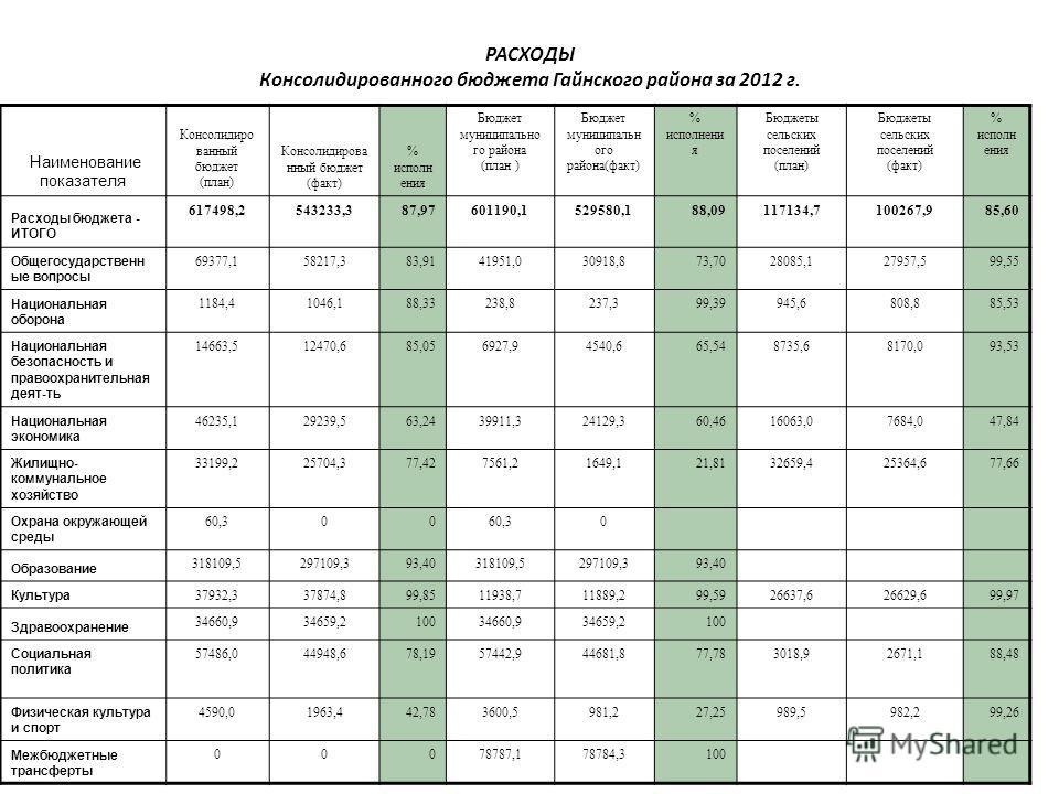 РАСХОДЫ Консолидированного бюджета Гайнского района за 2012 г. Наименование показателя Консолидиро ванный бюджет (план) Консолидирова нный бюджет (факт) % исполн ения Бюджет муниципально го района (план ) Бюджет муниципальн ого района(факт) % исполне