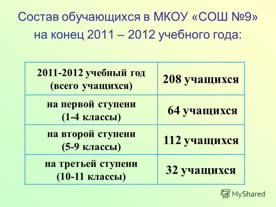 Состав обучающихся в МКОУ «СОШ 9» на конец 2011 – 2012 учебного года: 2011-2012 учебный год (всего учащихся) 208 учащихся на первой ступени (1-4 классы) 64 учащихся на второй ступени (5-9 классы) 112 учащихся на третьей ступени (10-11 классы) 32 учащ