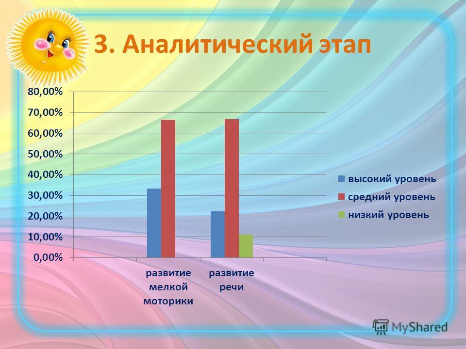 3. Аналитический этап