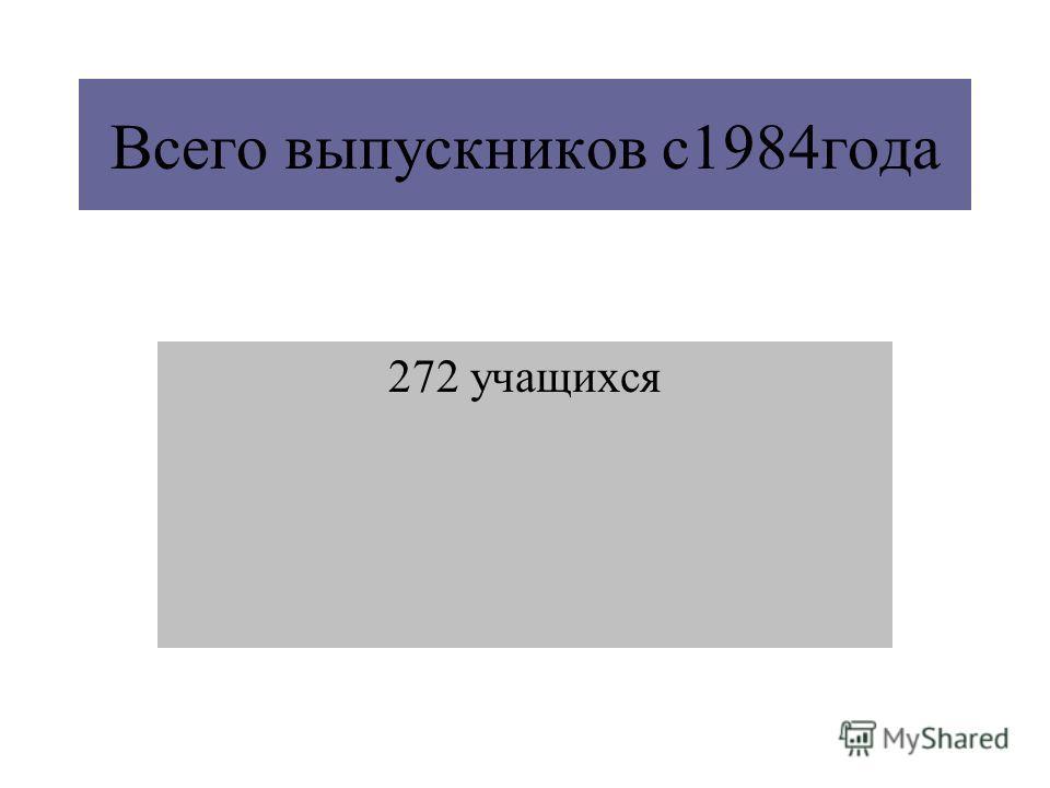 Всего выпускников с1984года 272 учащихся