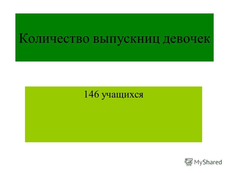 Количество выпускниц девочек 146 учащихся