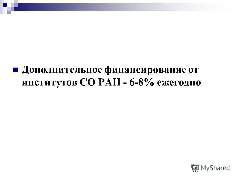 Дополнительное финансирование от институтов СО РАН - 6-8% ежегодно