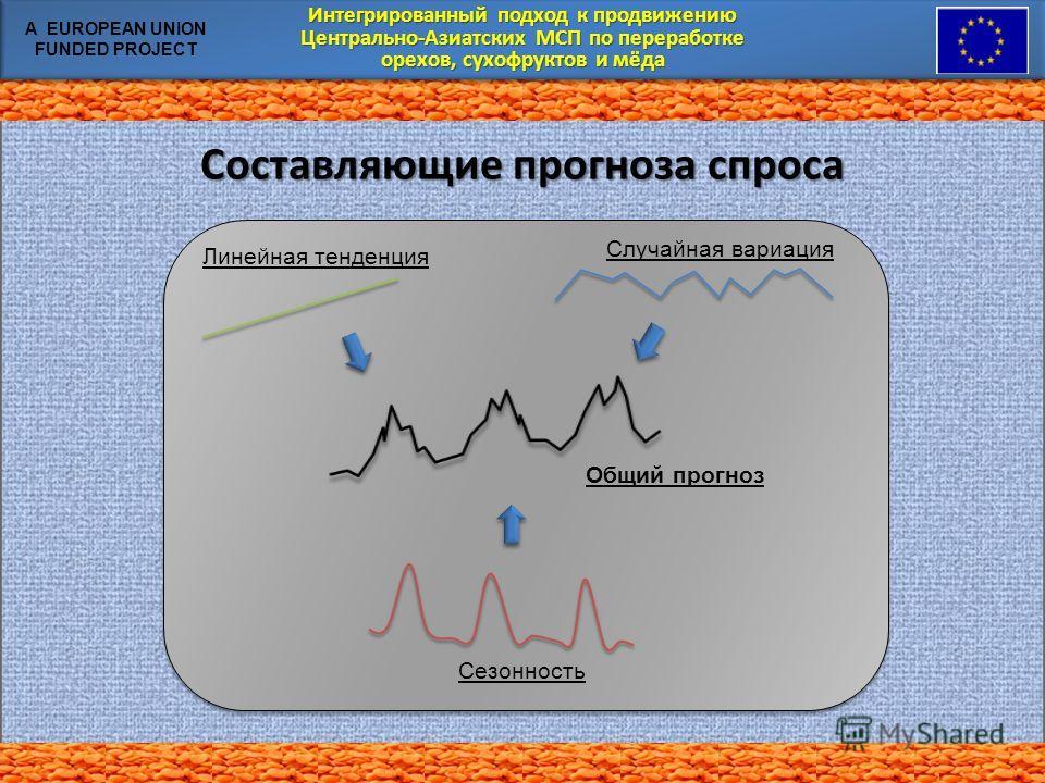 Интегрированный подход к продвижению Центрально-Азиатских МСП по переработке орехов, сухофруктов и мёда Интегрированный подход к продвижению Центрально-Азиатских МСП по переработке орехов, сухофруктов и мёда A EUROPEAN UNION FUNDED PROJECT Составляющ