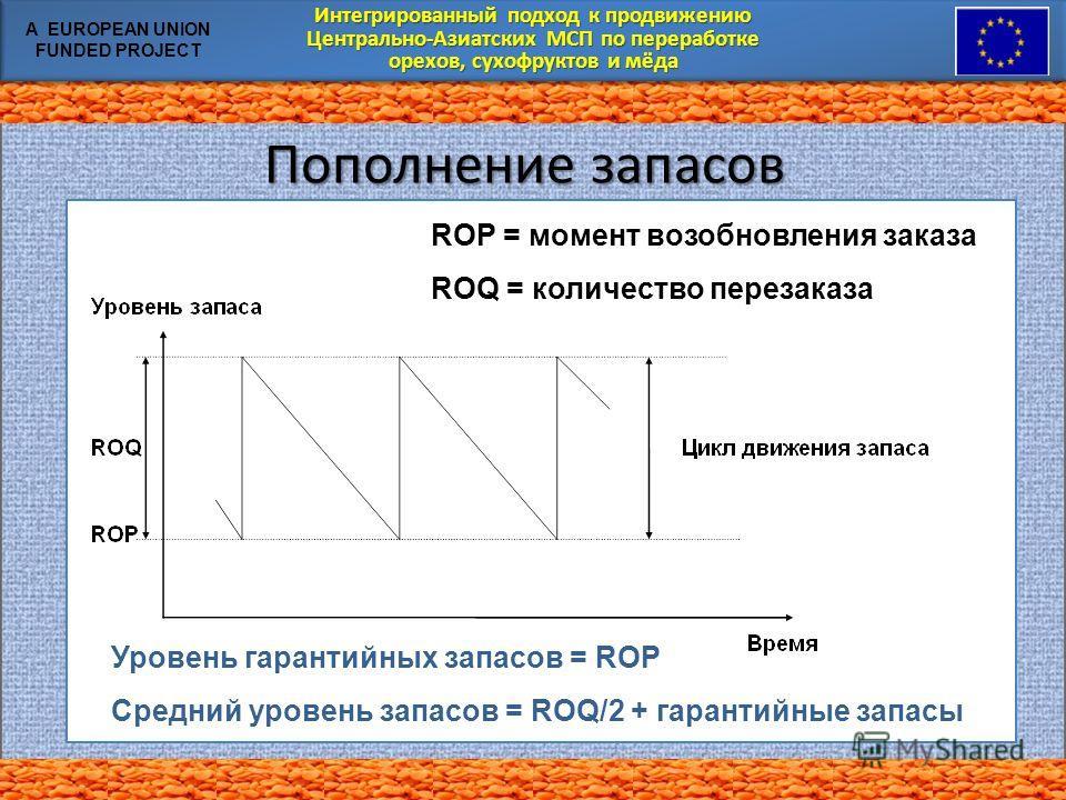 Интегрированный подход к продвижению Центрально-Азиатских МСП по переработке орехов, сухофруктов и мёда Интегрированный подход к продвижению Центрально-Азиатских МСП по переработке орехов, сухофруктов и мёда A EUROPEAN UNION FUNDED PROJECT Пополнение